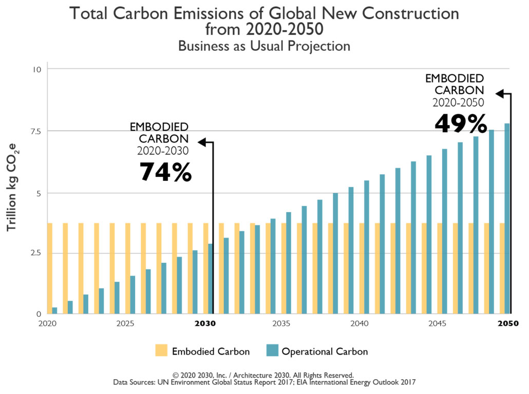 Architecture2030, Carbon Emissions, Construction, Planning, Graphical Data