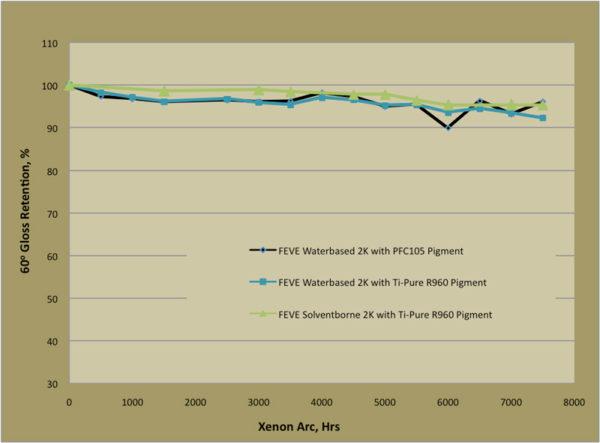 High-Performance-Waterbased-Coatings-FEVE-03