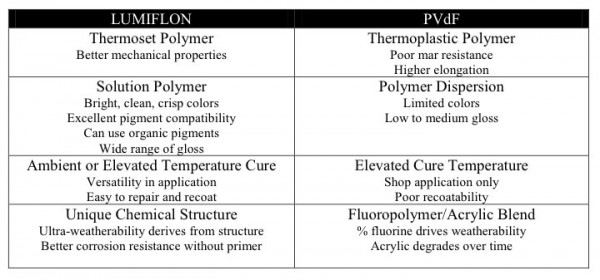 LUMIFLON FEVE Resin Versus PVDF
