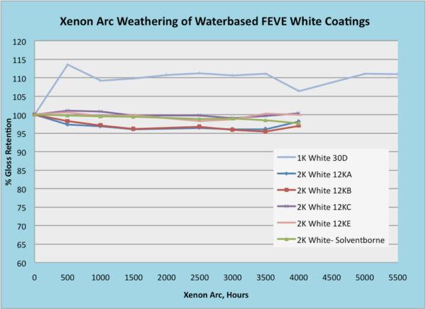 Lumiflon FEVE Resins, Coating Weathering, Lumiflon Coatings